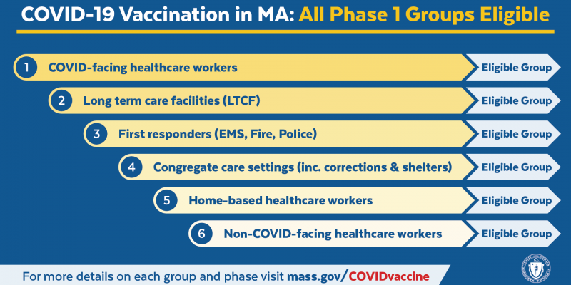 COVID Vaccine Phase One